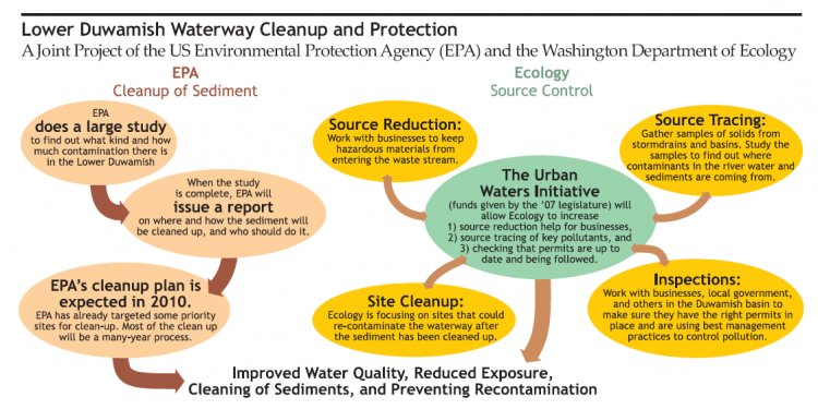 U.S. Environmental Protection