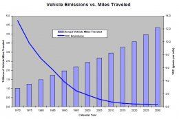 image of graph highlighting decreased voc emissions to annual vehicle miles traveled